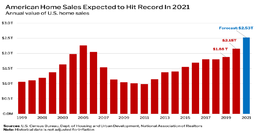 Ngạc nhiên khi thị trường nhà ở Mỹ vẫn tăng trưởng mạnh trong dịch